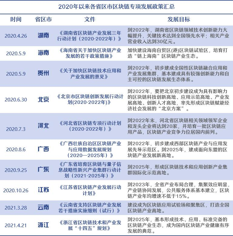 2020年以来各省区市区块链专项发展政策汇总。制表:邓理天(实习)